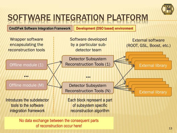 Software integration platform