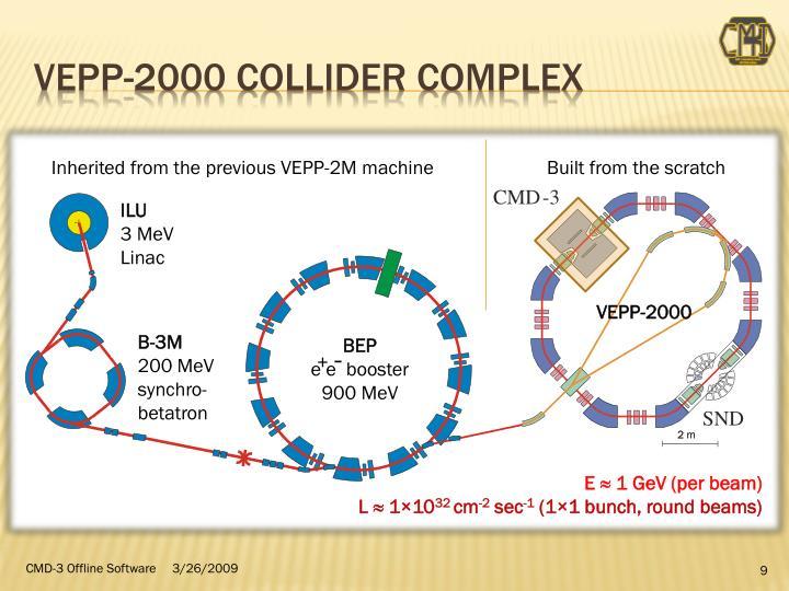 VEPP-2000 Collider COMPLEX