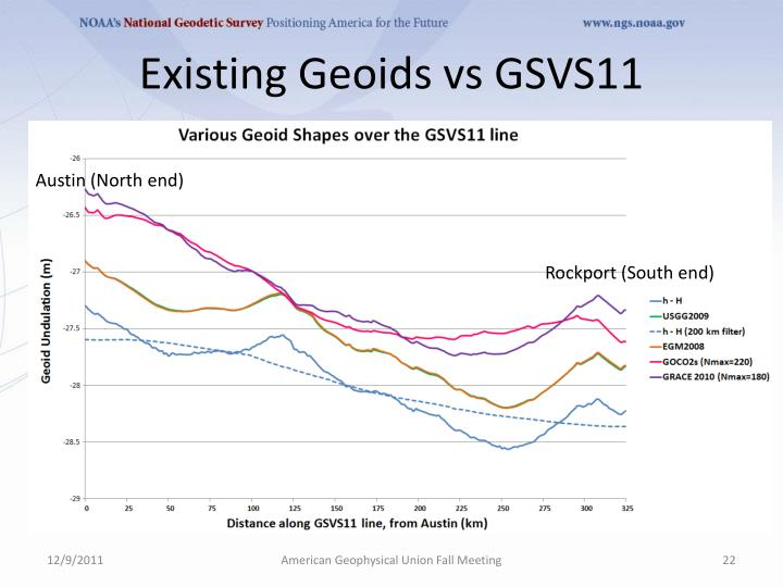 Existing Geoids