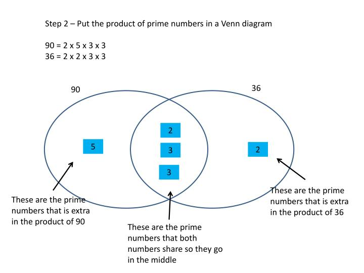 Step 2 – Put the product of prime numbers in a Venn diagram