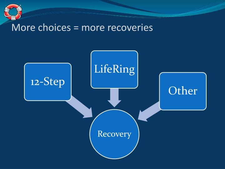 More choices = more recoveries