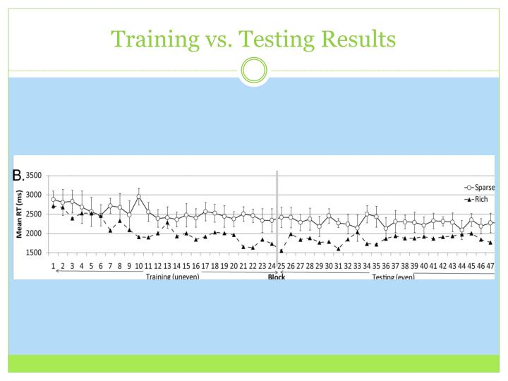 Training vs. Testing Results
