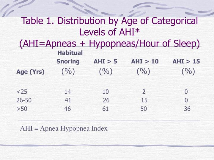 Table 1. Distribution by Age of Categorical Levels of AHI*