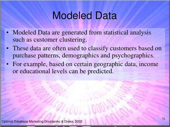 Modeled Data