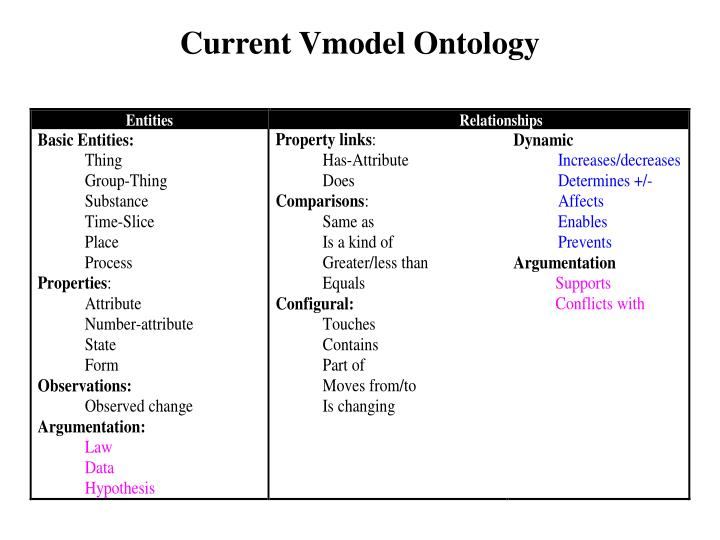 Current Vmodel Ontology