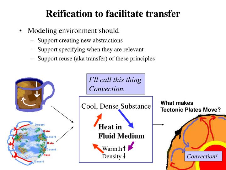 Reification to facilitate transfer