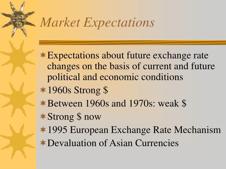 Market Expectations