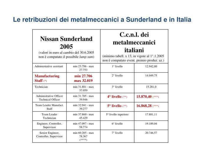Le retribuzioni dei metalmeccanici a Sunderland e in Italia