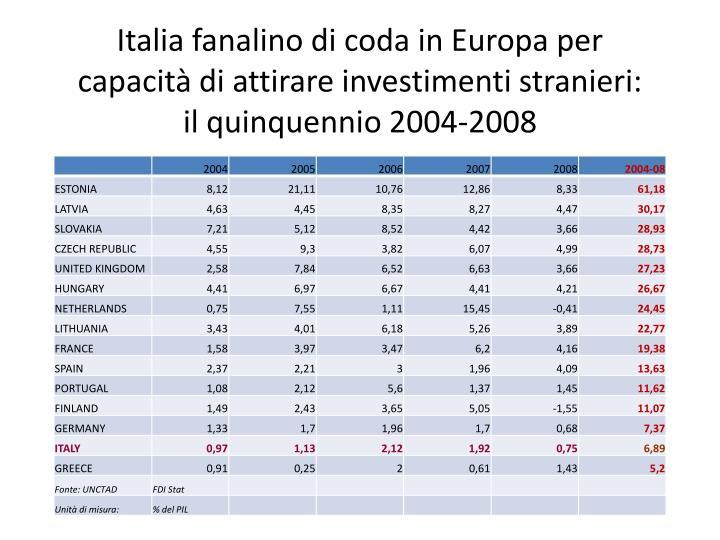 Italia fanalino di coda in Europa per capacità di attirare investimenti stranieri: