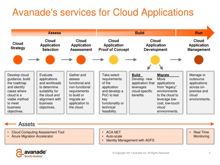 Avanade's services for Cloud Applications