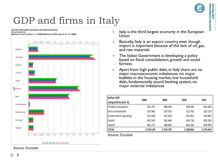 GDP and firms in Italy