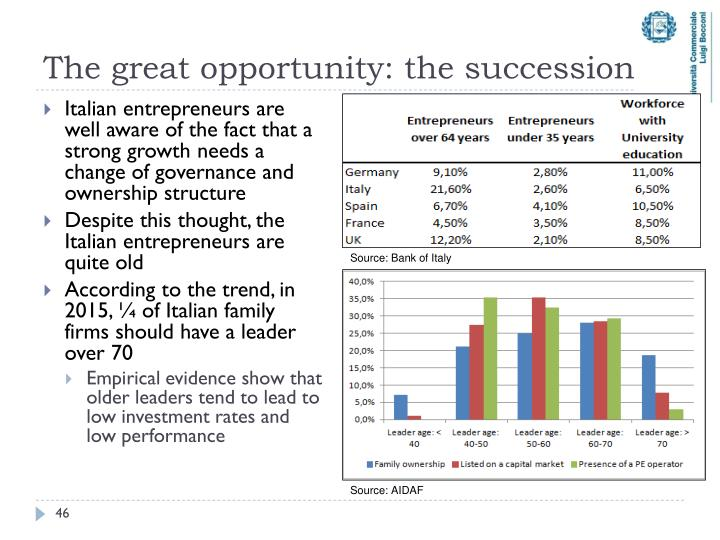 The great opportunity: the succession
