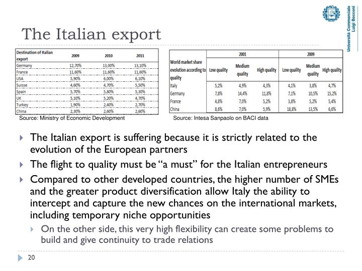 The Italian export