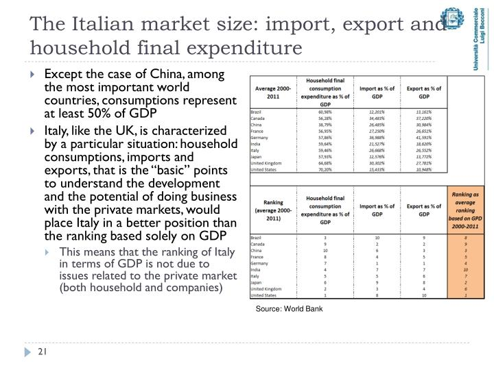The Italian market size: import, export and household final expenditure