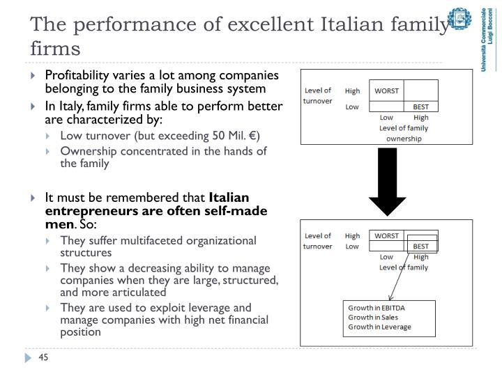 The performance of excellent Italian family firms