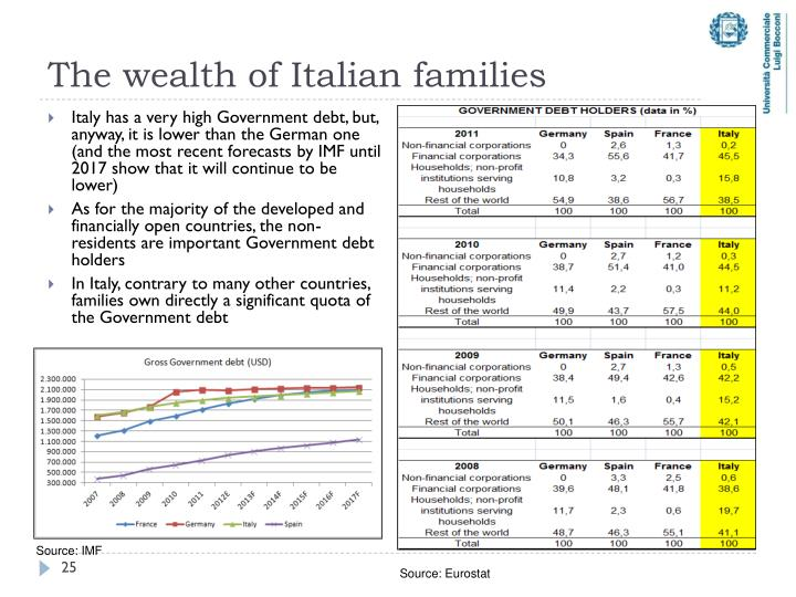 The wealth of Italian families