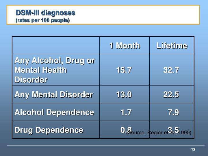DSM-III diagnoses