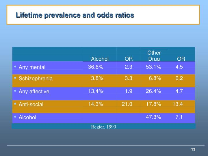 Lifetime prevalence and odds ratios