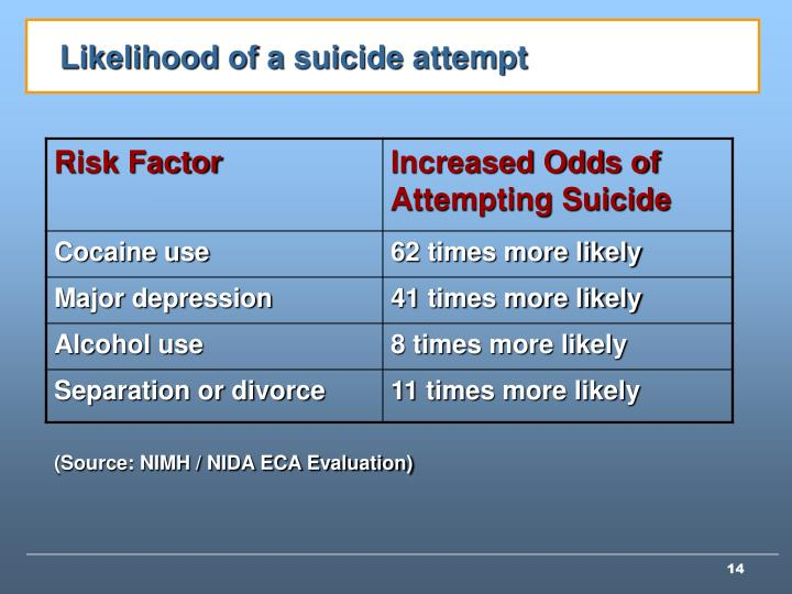 Likelihood of a suicide attempt