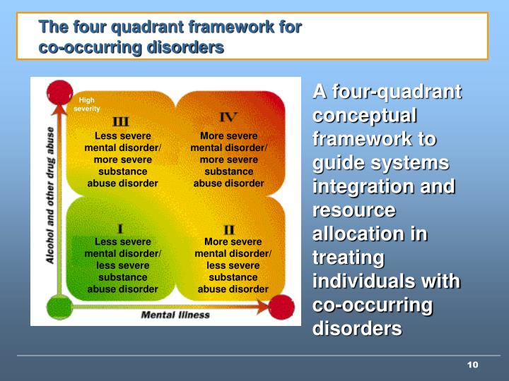 The four quadrant framework for