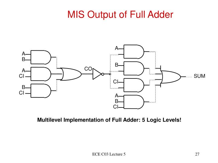MIS Output of Full Adder