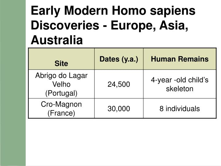 Early Modern Homo sapiens Discoveries - Europe, Asia, Australia