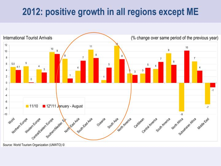 2012: positive growth in all regions except ME