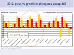 2012 positive growth in all regions except me