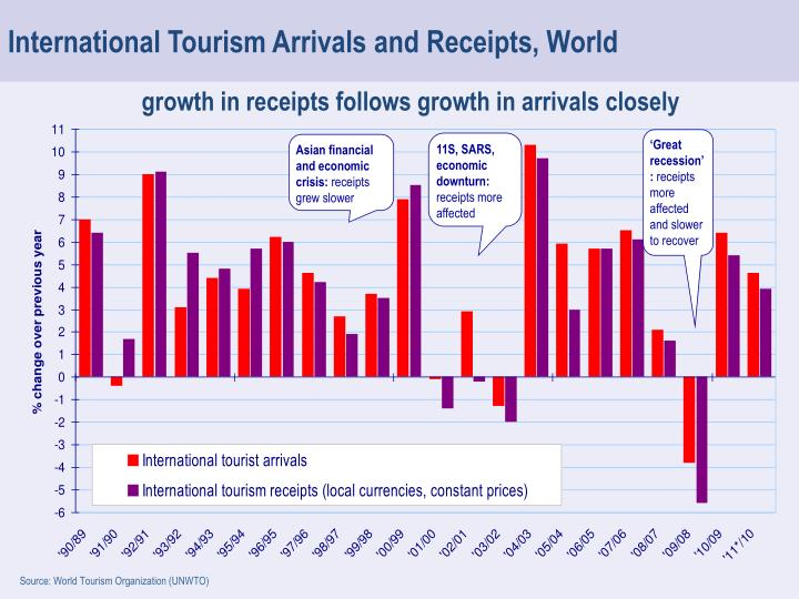 International Tourism Arrivals and Receipts, World