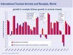 growth in receipts follows growth in arrivals closely