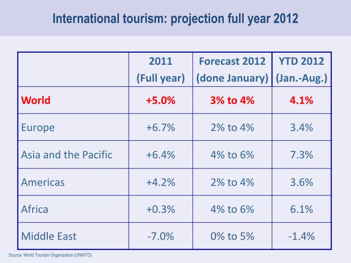 International tourism: projection full year 2012