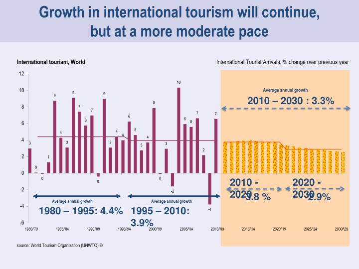 Growth in international tourism will continue,