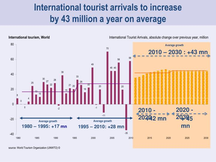 International tourist arrivals to increase