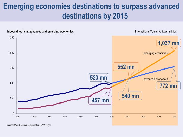 Emerging economies destinations to surpass advanced destinations