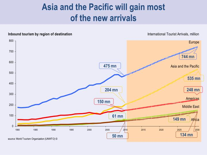 Asia and the Pacific will gain most