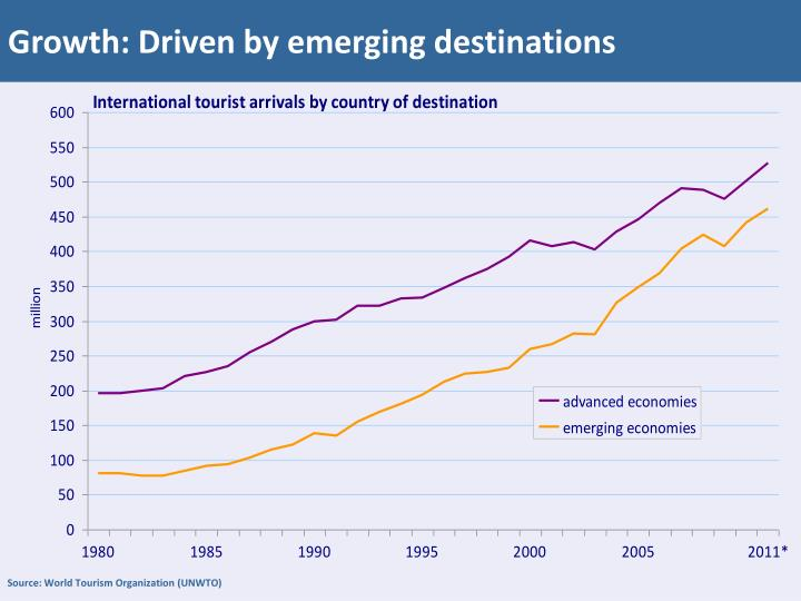 Growth: Driven by emerging destinations