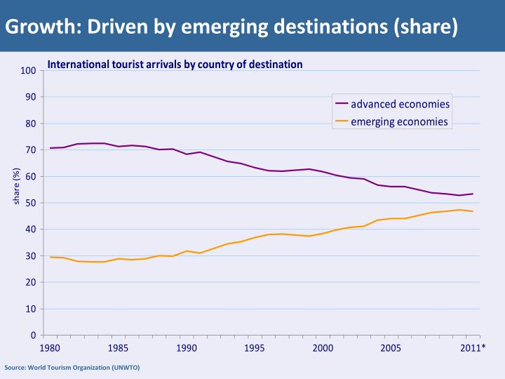 Growth: Driven by emerging destinations (share)