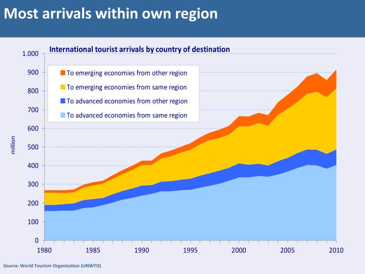 Most arrivals within own region