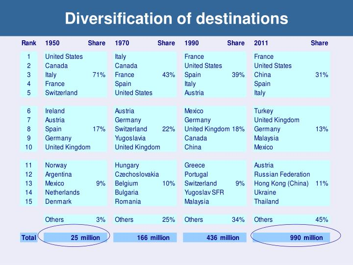 Diversification of destinations