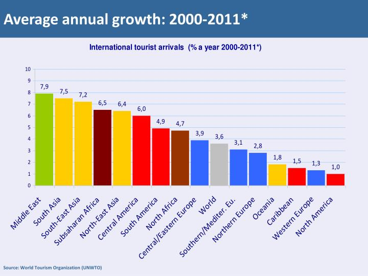 Average annual growth: 2000-2011*