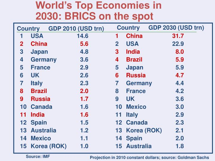 World's Top Economies in 2030: BRICS on the spot