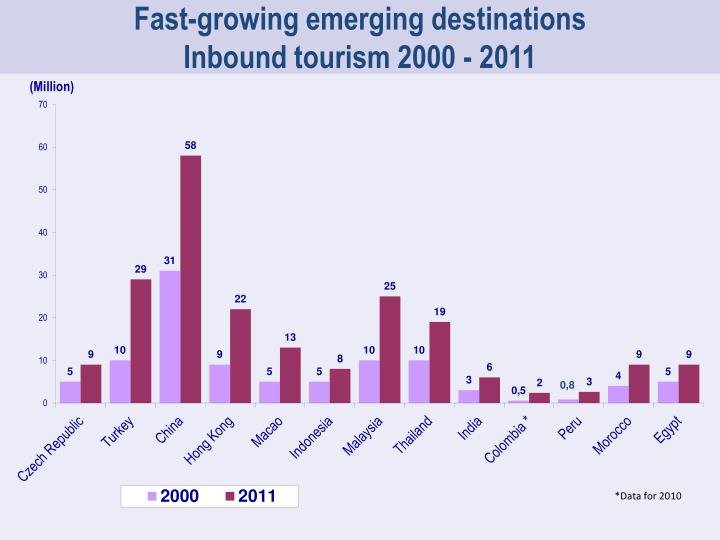 Fast-growing emerging destinations