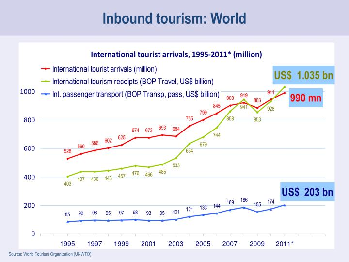 Inbound tourism: World