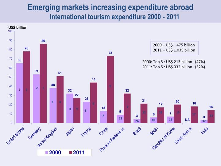 Emerging markets increasing expenditure abroad