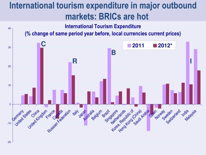International tourism expenditure in major outbound markets: BRICs are hot