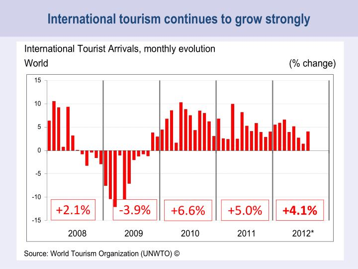 International tourism continues to grow strongly