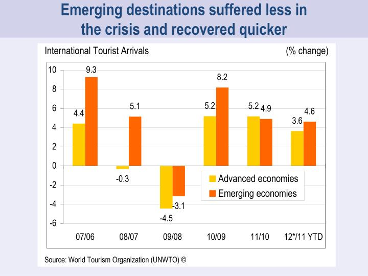 Emerging destinations suffered less in