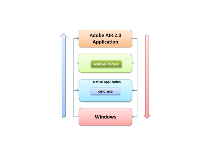 Adobe AIR 2.0 Application