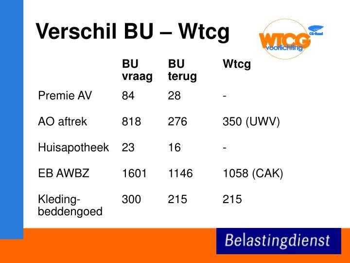 Verschil BU – Wtcg
