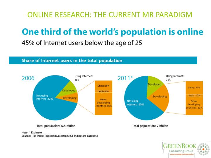 Online research: the current